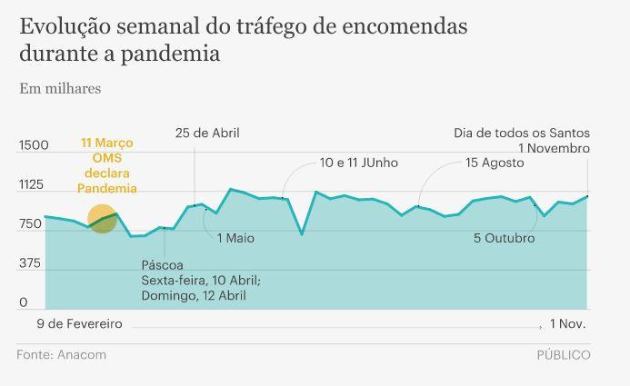Portugueses cada vez mais fãs das compras online – e vem aí a Black Friday e o Natal...