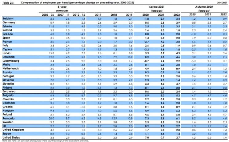 Portugal teve o 5º maior aumento dos salários da Zona Euro em 2020