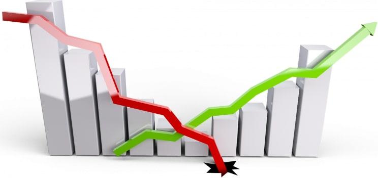 Juros no crédito à habitação voltam a descer e atingem novo mínimo - 0,826% em abril